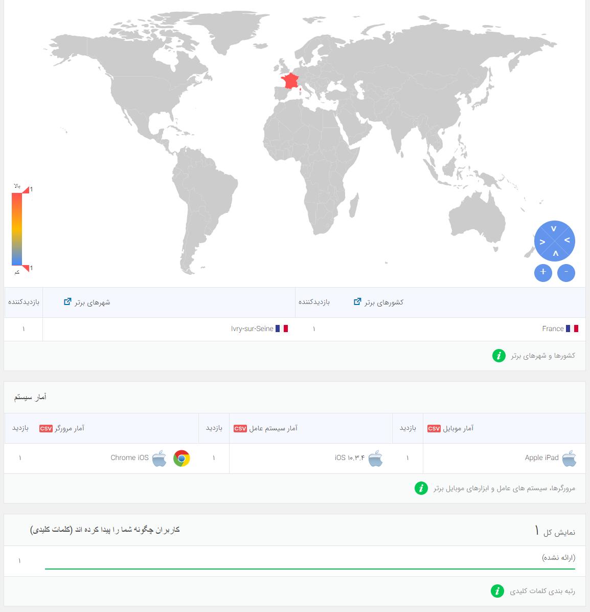 گوگل آنالیتیکس Analytify Pro